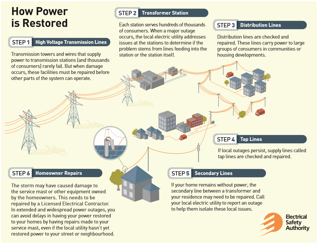 how power is restored